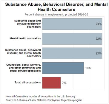 Behavior Health Career Info